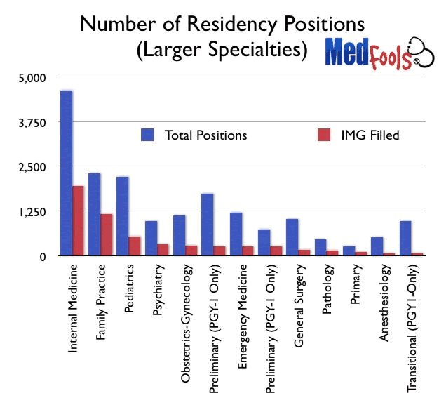 IMG positions for residency